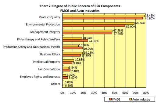 http://www.ruderfinnasia.com/files/csr-index-fmcg-and-auto-in-china-appendix.pdf