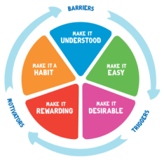 Five_Levers_of_Change_unilever