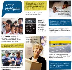 IKEA_2012_Sustainability_Report_Updates