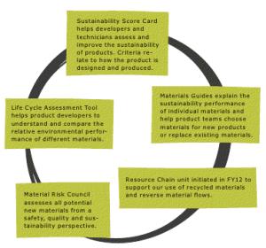 Integrating_sustainability_into_product_development_IKEA