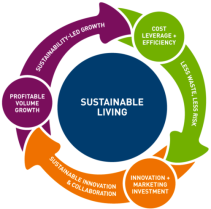 Unilever__Sustainable_Living_Plan