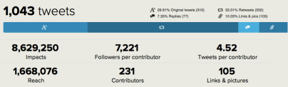 Tweetbinder KC-GP tweets stats
